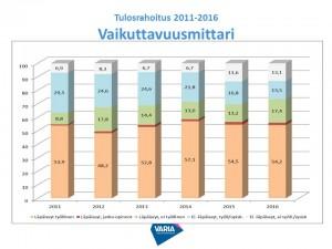 Tulosrahoitus 2011-2016 vaikuttavuus