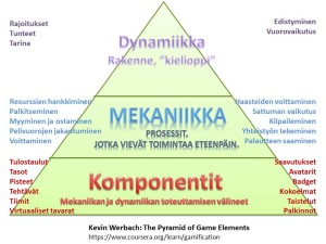 The pyramid of game elements